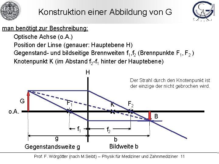 Konstruktion einer Abbildung von G man benötigt zur Beschreibung: Optische Achse (o. A. )