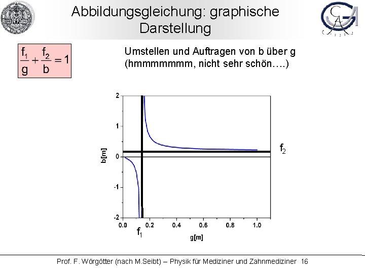 Abbildungsgleichung: graphische Darstellung Umstellen und Auftragen von b über g (hmmmmmmm, nicht sehr schön….