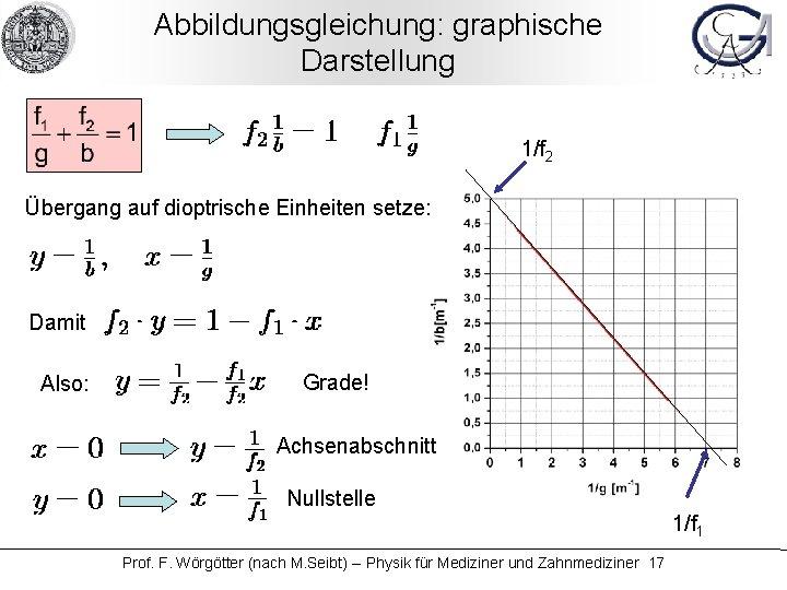 Abbildungsgleichung: graphische Darstellung 1/f 2 Übergang auf dioptrische Einheiten setze: Damit Also: Grade! Achsenabschnitt