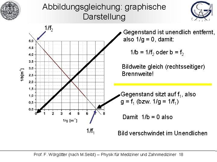 Abbildungsgleichung: graphische Darstellung 1/f 2 Gegenstand ist unendlich entfernt, also 1/g = 0, damit: