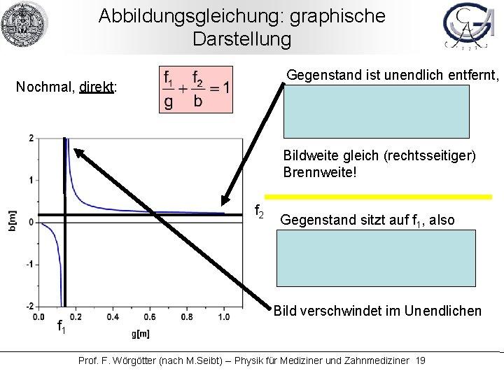 Abbildungsgleichung: graphische Darstellung Gegenstand ist unendlich entfernt, also 1/g = 0, damit: Nochmal, direkt:
