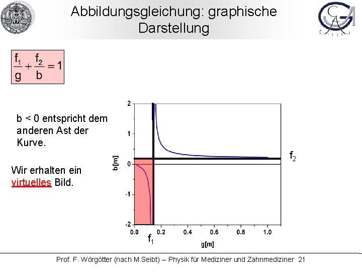 Abbildungsgleichung: graphische Darstellung b < 0 entspricht dem anderen Ast der Kurve. f 2