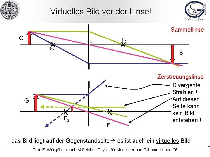 Virtuelles Bild vor der Linse! Sammellinse G F 2 K F 1 B G