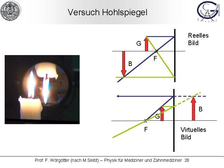 Versuch Hohlspiegel Reelles Bild G x F B B x F G Virtuelles Bild