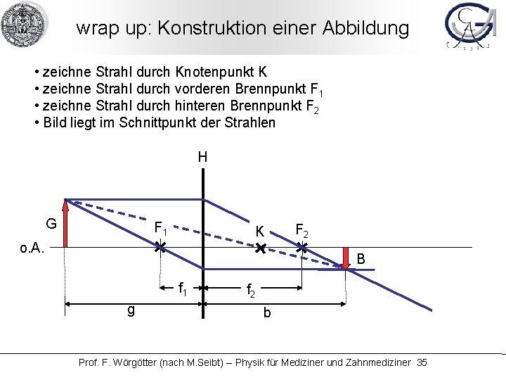 wrap up: Konstruktion einer Abbildung • zeichne Strahl durch Knotenpunkt K • zeichne Strahl