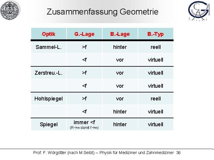 Zusammenfassung Geometrie Optik G. -Lage B. -Typ Sammel-L. >f hinter reell <f vor virtuell