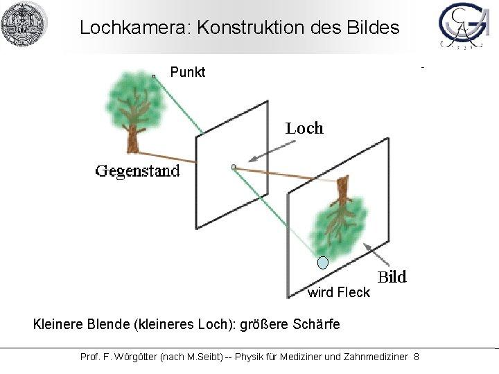 Lochkamera: Konstruktion des Bildes Punkt wird Fleck Kleinere Blende (kleineres Loch): größere Schärfe Prof.