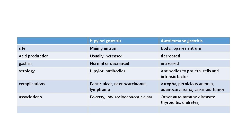 H pylori gastritis Autoimmune gastritis site Mainly antrum Body. . Spares antrum Acid production