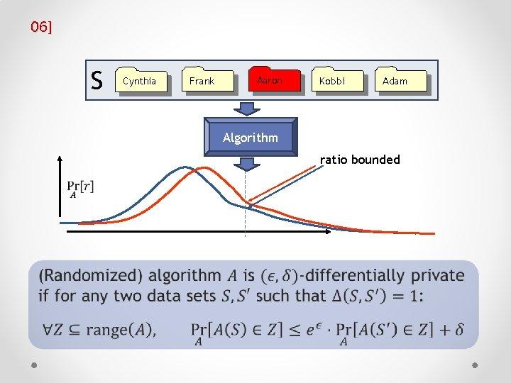 06] S Cynthia Frank Aaron Chris Kobbi Adam Algorithm ratio bounded