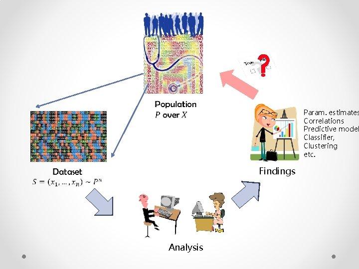 Param. estimates Correlations Predictive model Classifier, Clustering etc. Findings Analysis