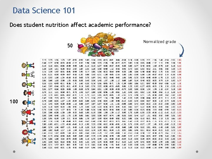 Data Science 101 Does student nutrition affect academic performance? 50 100 Normalized grade