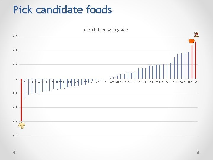 Pick candidate foods Correlations with grade 0. 3 0. 2 0. 1 0 1