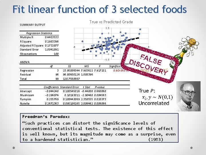 Fit linear function of 3 selected foods True vs Predicted Grade SUMMARY OUTPUT 1.