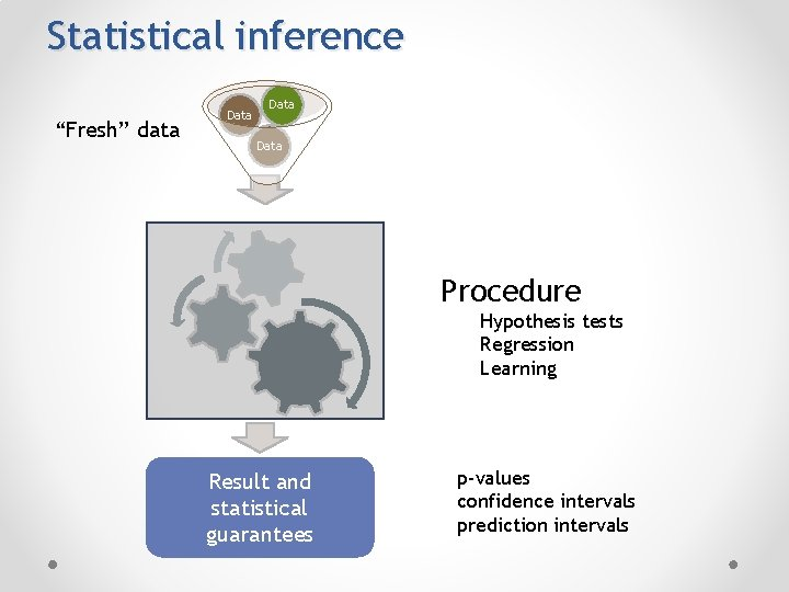 """Statistical inference """"Fresh"""" data Data Procedure Hypothesis tests Regression Learning Result and statistical guarantees"""