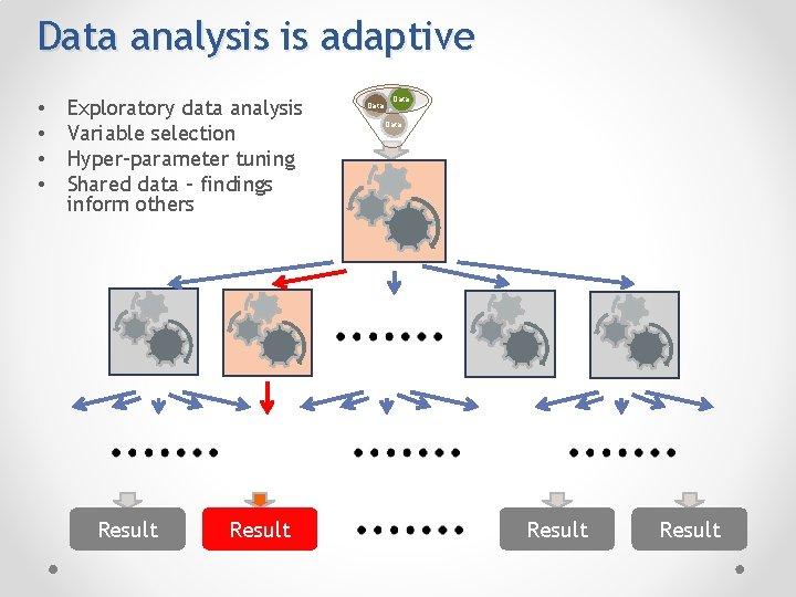 Data analysis is adaptive • • Exploratory data analysis Variable selection Hyper-parameter tuning Shared