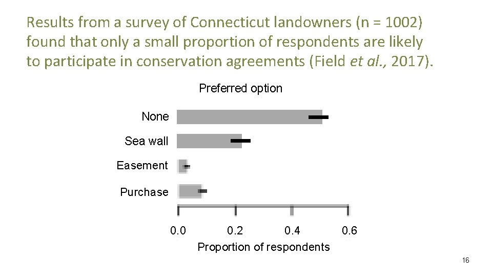 Results from a survey of Connecticut landowners (n = 1002) found that only a