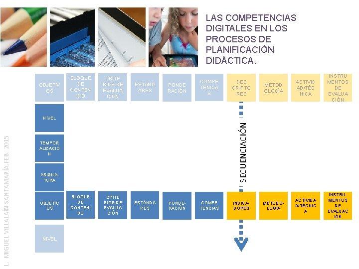 LAS COMPETENCIAS DIGITALES EN LOS PROCESOS DE PLANIFICACIÓN DIDÁCTICA. OBJETIV OS BLOQUE DE CONTEN