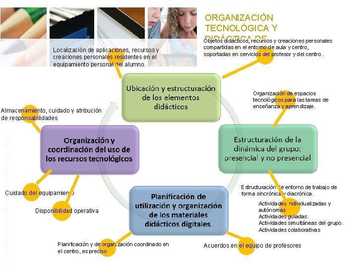 Localización de aplicaciones, recursos y creaciones personales residentes en el equipamiento personal del alumno.