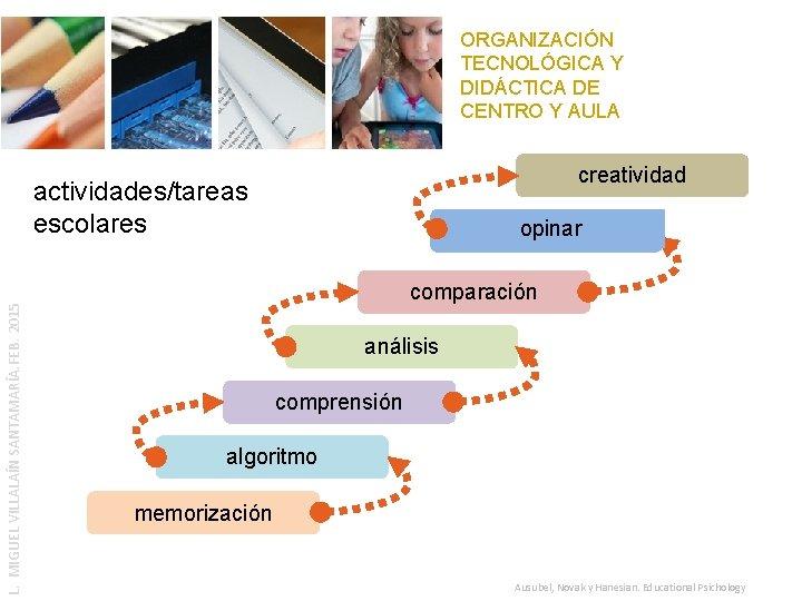 ORGANIZACIÓN TECNOLÓGICA Y DIDÁCTICA DE CENTRO Y AULA creatividad L. MIGUEL VILLALAÍN SANTAMARÍA. FEB.