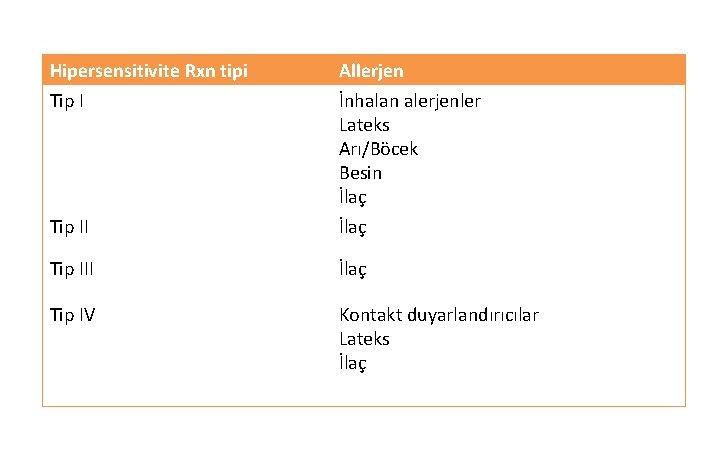 Hipersensitivite Rxn tipi Allerjen Tip II İnhalan alerjenler Lateks Arı/Böcek Besin İlaç Tip III