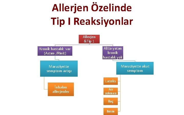 Allerjen Özelinde Tip I Reaksiyonlar Allerjen &Tip 1 Kronik hastalık var (Astım /Rinit) Altta