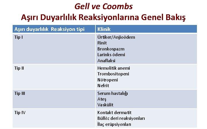 Gell ve Coombs Aşırı Duyarlılık Reaksiyonlarına Genel Bakış Aşırı duyarlılık Reaksiyon tipi Klinik Tip