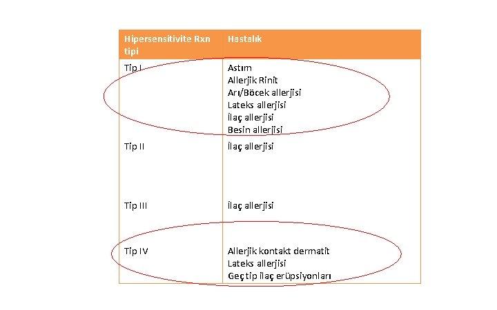 Hipersensitivite Rxn tipi Hastalık Tip I Astım Allerjik Rinit Arı/Böcek allerjisi Lateks allerjisi İlaç