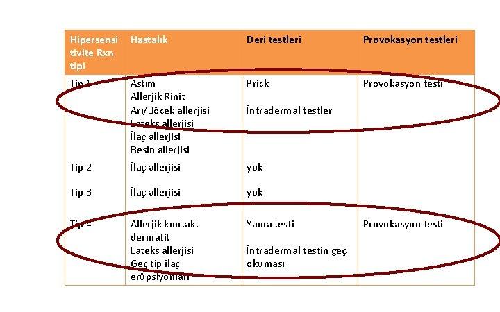 Hipersensi tivite Rxn tipi Hastalık Deri testleri Provokasyon testleri Tip 1 Astım Allerjik Rinit