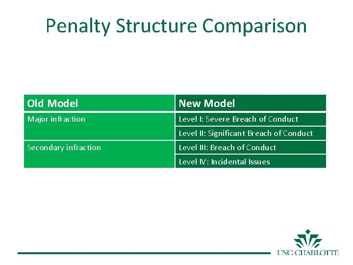 Penalty Structure Comparison Old Model New Model Major infraction Level I: Severe Breach of