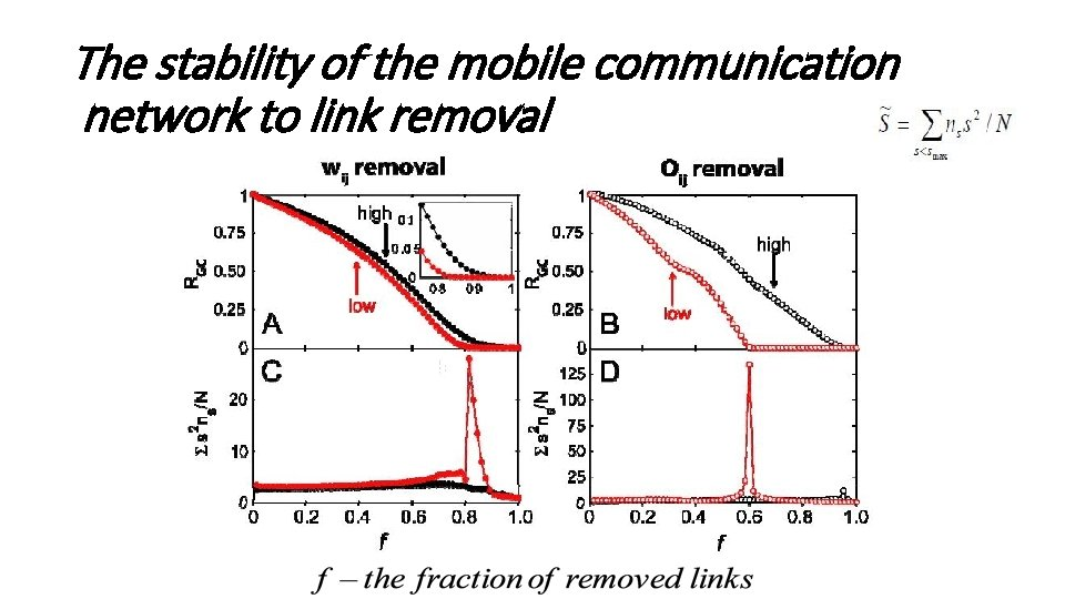 The stability of the mobile communication network to link removal