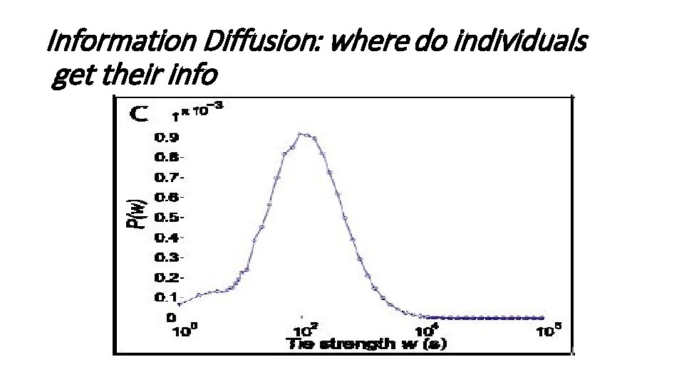 Information Diffusion: where do individuals get their info