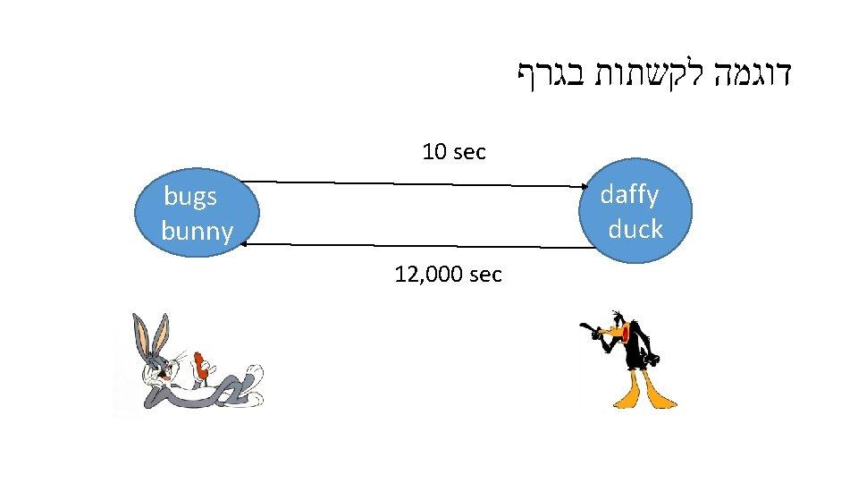 דוגמה לקשתות בגרף 10 sec daffy duck bugs bunny 12, 000 sec