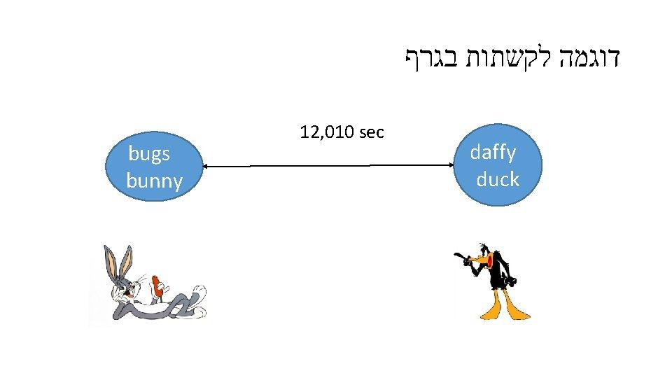 דוגמה לקשתות בגרף bugs bunny 12, 010 sec daffy duck