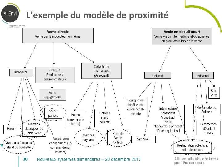 L'exemple du modèle de proximité 10 Nouveaux systèmes alimentaires – 20 décembre 2017