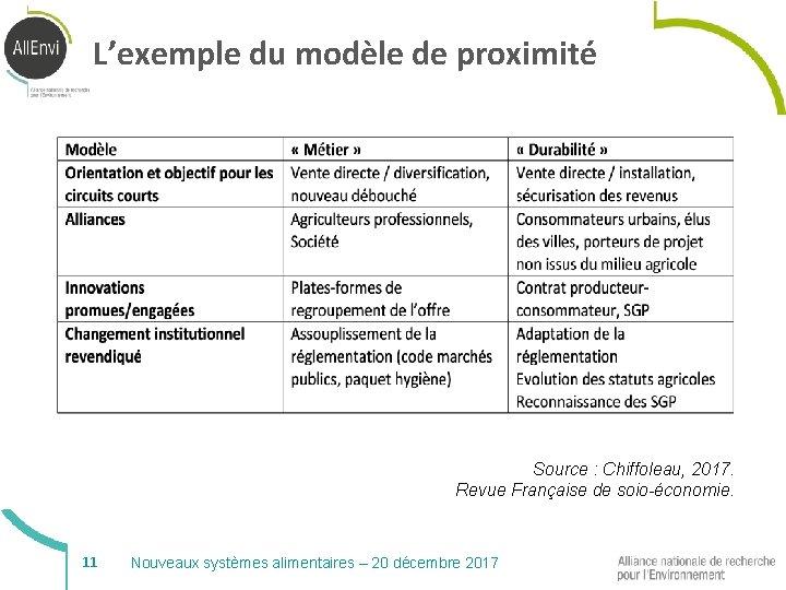 L'exemple du modèle de proximité Source : Chiffoleau, 2017. Revue Française de soio-économie. 11