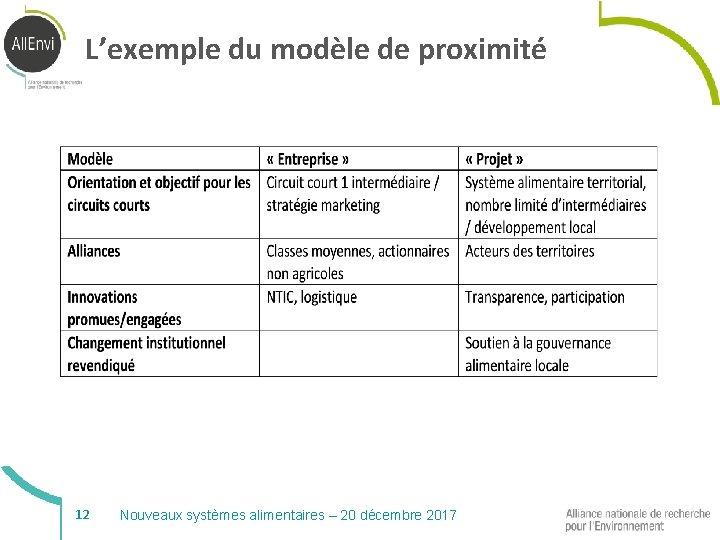 L'exemple du modèle de proximité 12 Nouveaux systèmes alimentaires – 20 décembre 2017