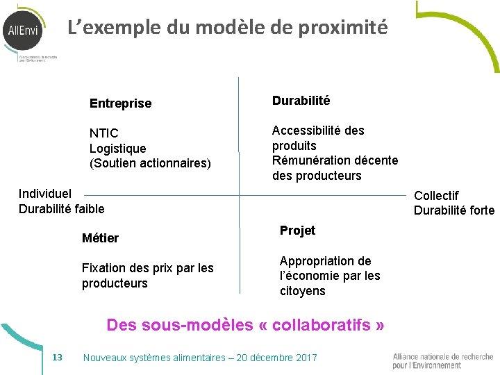 L'exemple du modèle de proximité Entreprise Durabilité NTIC Logistique (Soutien actionnaires) Accessibilité des produits