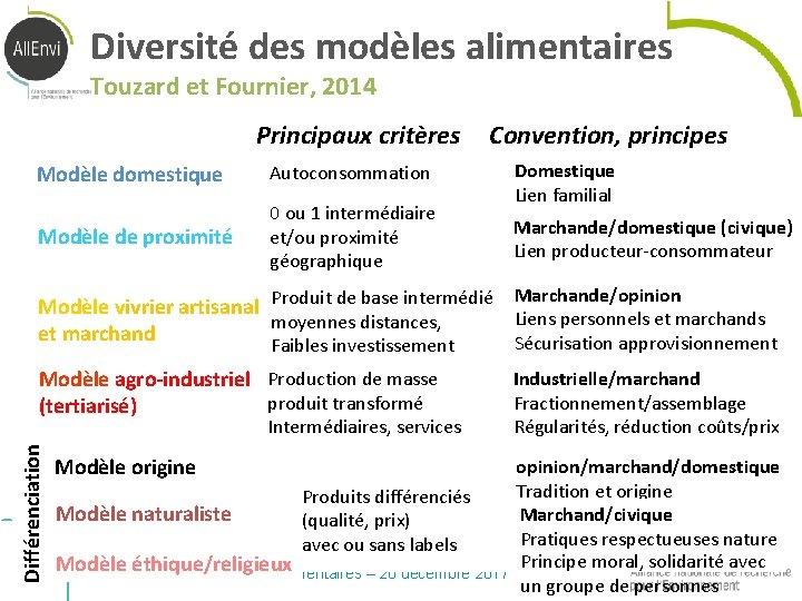 Diversité des modèles alimentaires Touzard et Fournier, 2014 Principaux critères Modèle domestique Autoconsommation Modèle