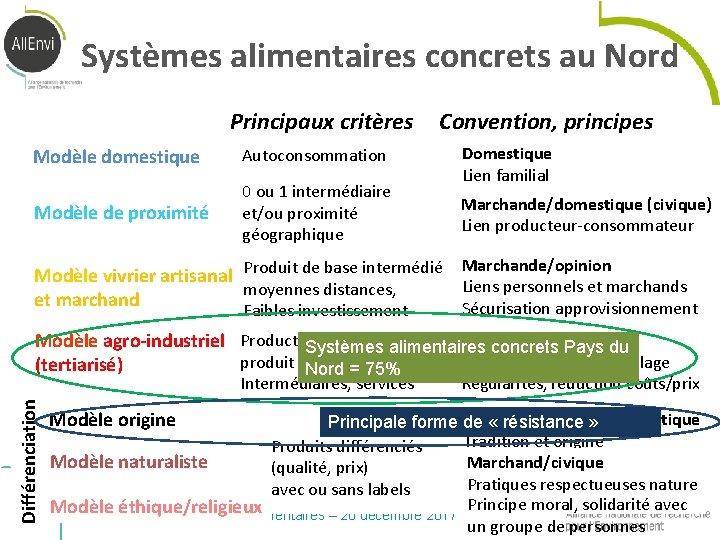 Systèmes alimentaires concrets au Nord Principaux critères Modèle domestique Autoconsommation Modèle de proximité 0
