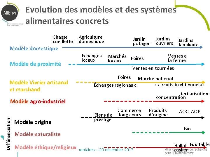 Evolution des modèles et des systèmes alimentaires concrets Chasse cueillette Agriculture domestique Jardin potager