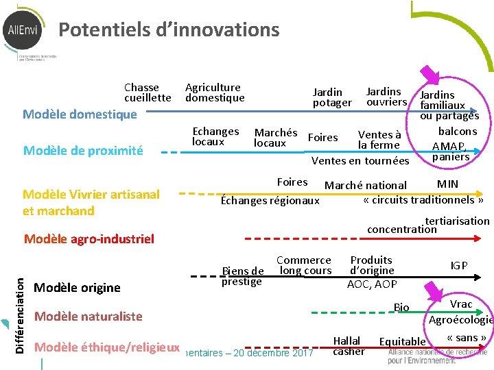 Potentiels d'innovations Chasse cueillette Agriculture domestique Modèle de proximité Modèle Vivrier artisanal et marchand