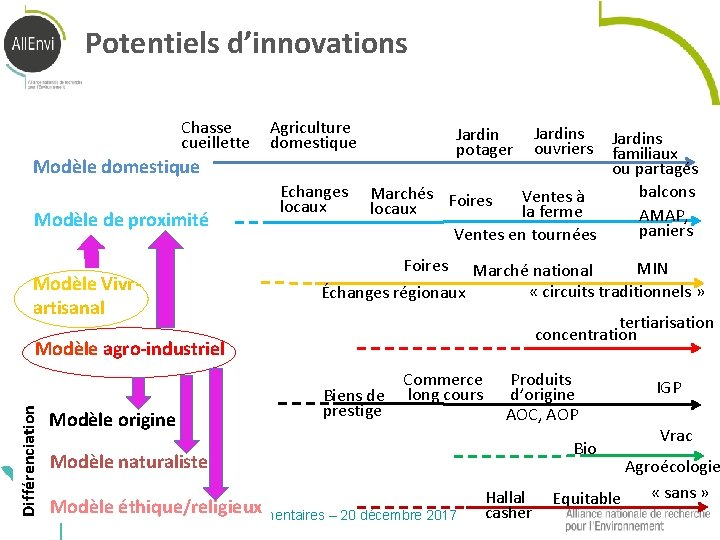 Potentiels d'innovations Chasse cueillette Agriculture domestique Modèle de proximité Modèle Vivrartisanal Echanges locaux Jardin
