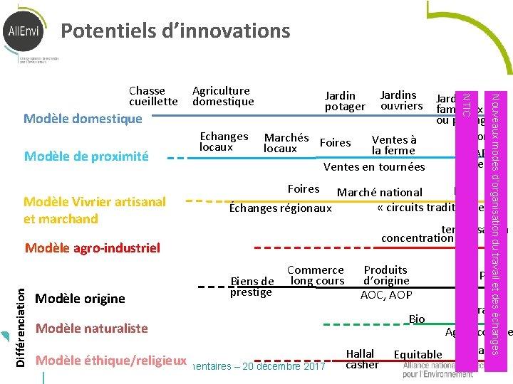 Potentiels d'innovations Modèle domestique Modèle de proximité Modèle Vivrier artisanal et marchand Echanges locaux