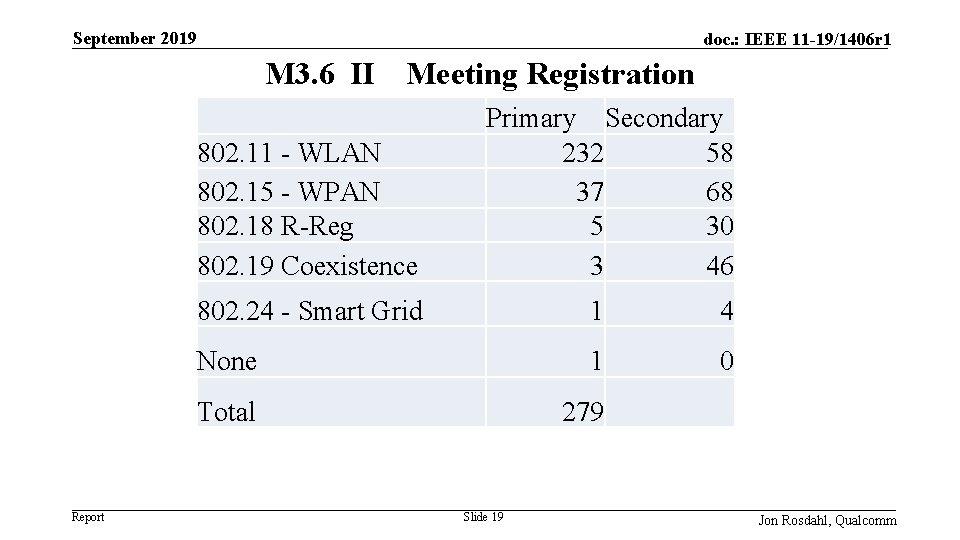 September 2019 doc. : IEEE 11 -19/1406 r 1 M 3. 6 II Meeting
