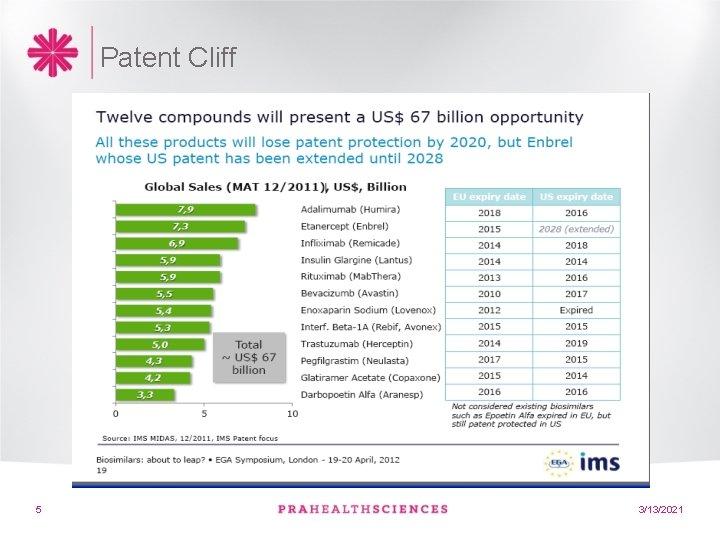 Patent Cliff 5 3/13/2021