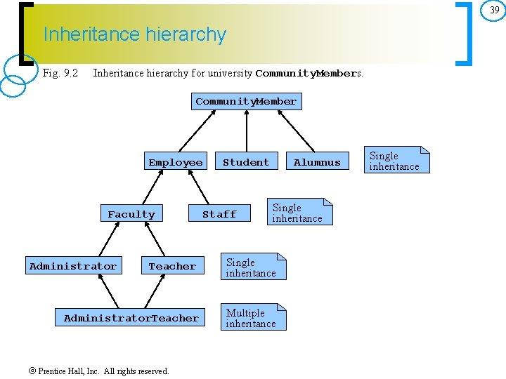 39 Inheritance hierarchy Fig. 9. 2 Inheritance hierarchy for university Community. Members. Community. Member
