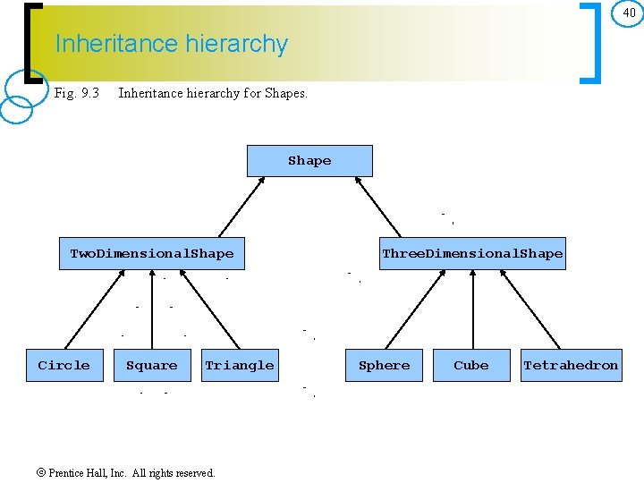 40 Inheritance hierarchy Fig. 9. 3 Inheritance hierarchy for Shapes. Shape Two. Dimensional. Shape