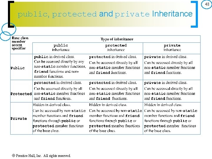 48 public, protected and private Inheritance Prentice Hall, Inc. All rights reserved.