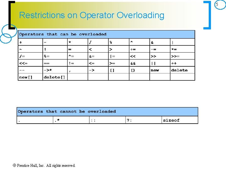5 Restrictions on Operator Overloading Prentice Hall, Inc. All rights reserved.