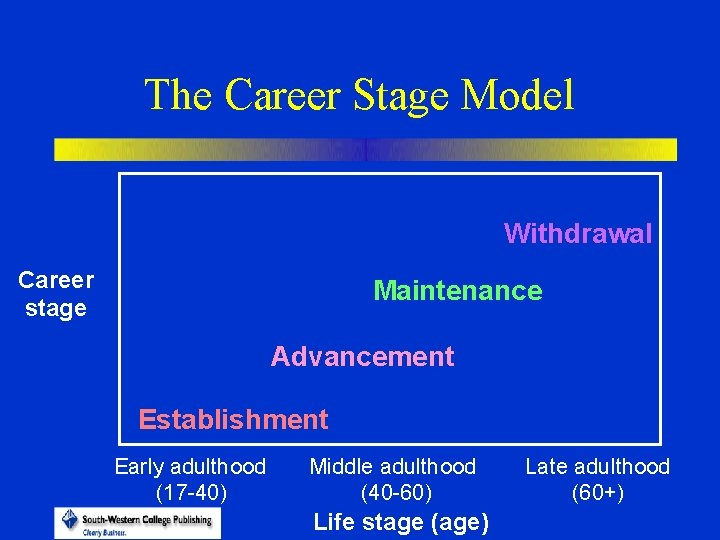 The Career Stage Model Withdrawal Career stage Maintenance Advancement Establishment Early adulthood (17 -40)
